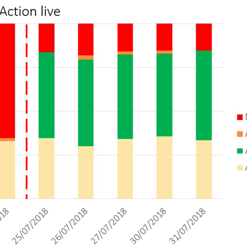 Graph showing how, since launching an action on Google Assistant, Google uses the action in voice search results whereas, previous to launching the action, Google didn't return any result