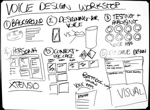 voice design workshop blueprint whiteboard canvas